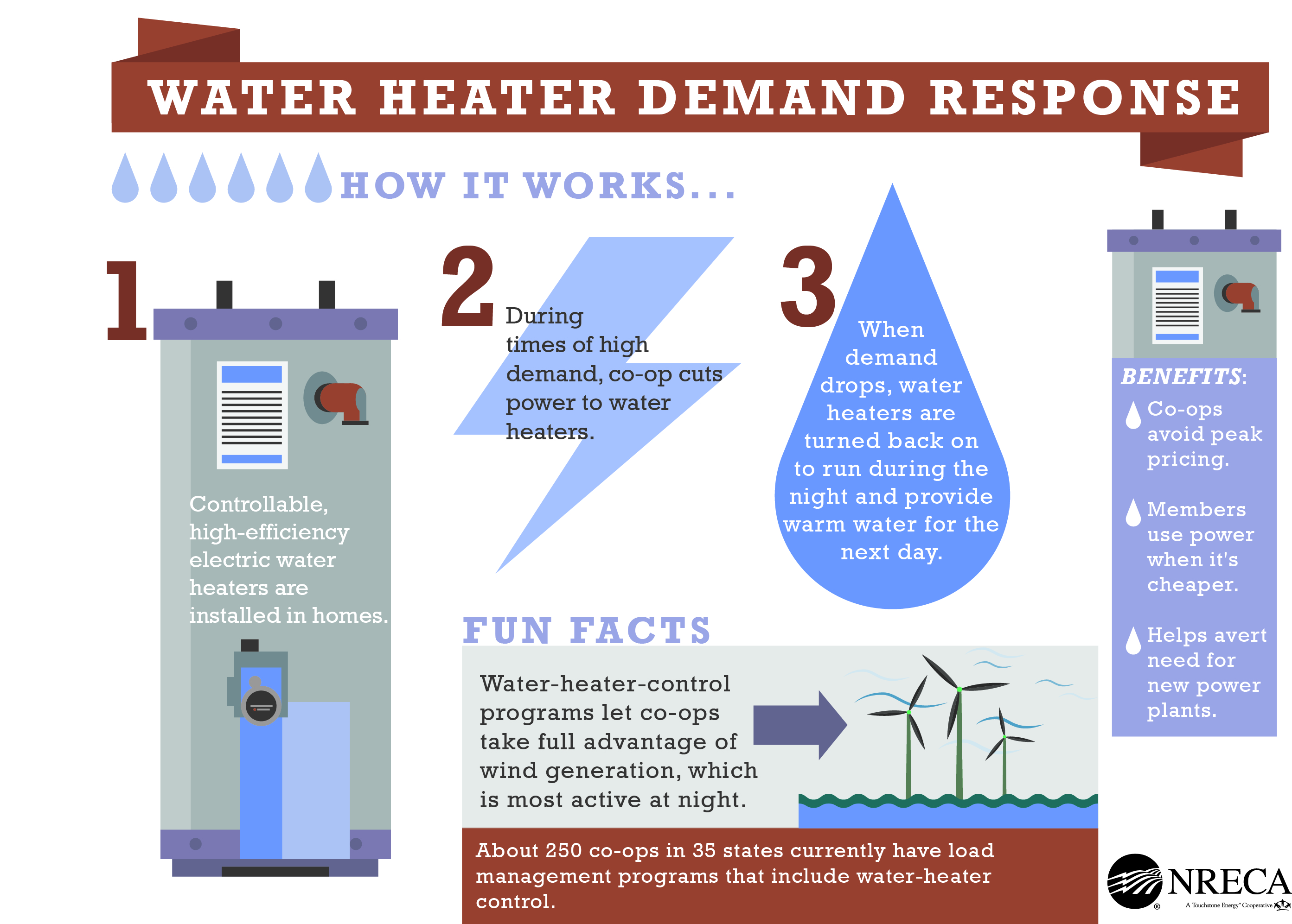 Water Heater Demand Response.jpg